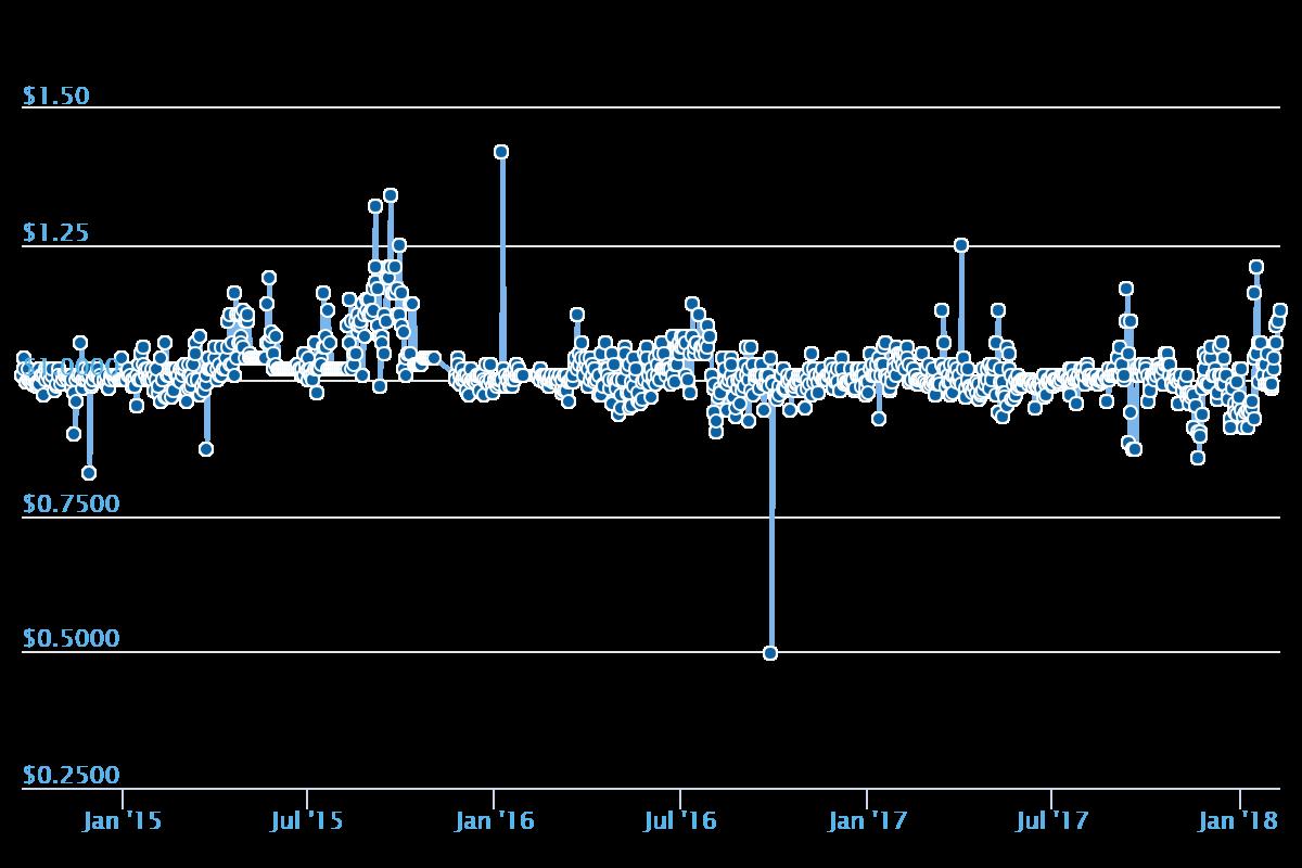 BitUSDのチャート