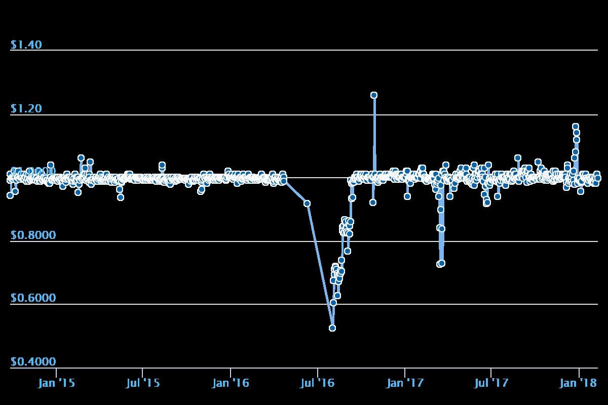 Nubitsのチャート